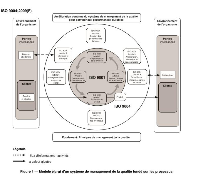 Blog qualité – Devez-vous anticiper la mise en œuvre de la norme ISO 9001 version 2015 (2ieme partie)?