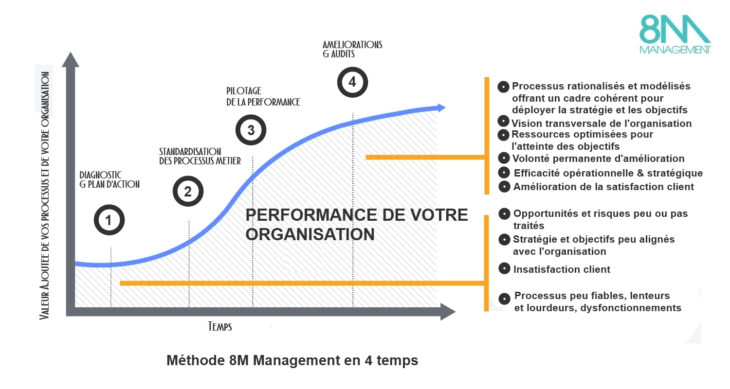 Méthode 8M Management performance