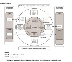 Modèle élargi ISO 9001-9004 - 8M Managemen
